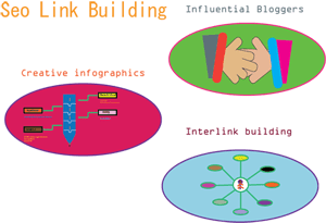 seo link building small