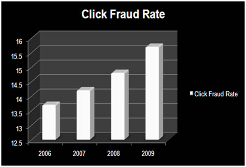 how to avoid click fraud