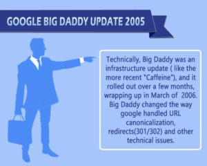 Google Big Daddy Update