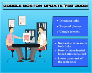 Google Boston Update