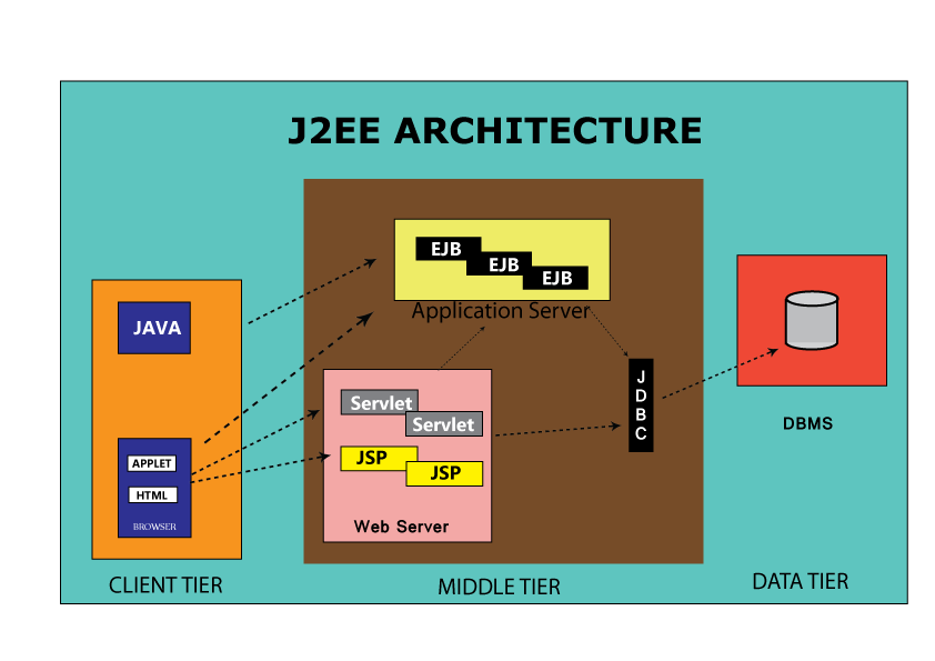 Programming services java web services developer wsdp for Architecture j2ee