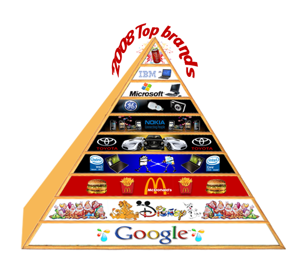 Seo Blog Top 10 Brand Pyramid 2008 Top Brands